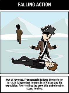 A, Frankenstein by Mary Shelley 1818 version, Essay Get